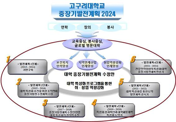 대학 중장기 발전계획 2024